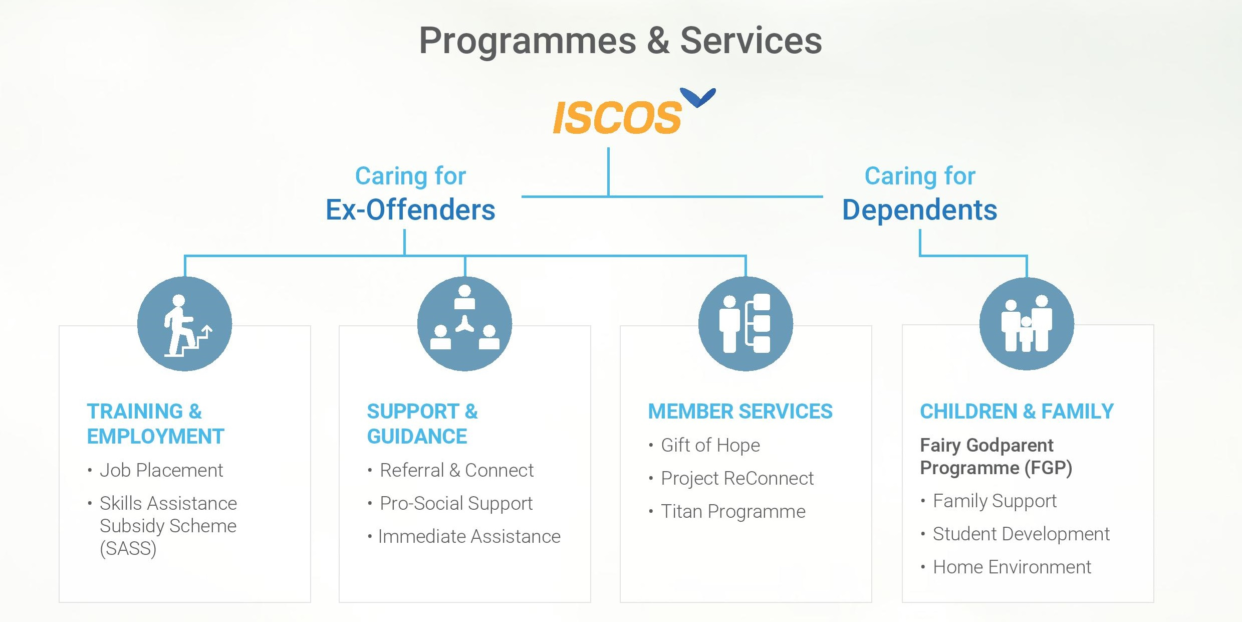 4 ISCOS Infographic_Programmes and Services