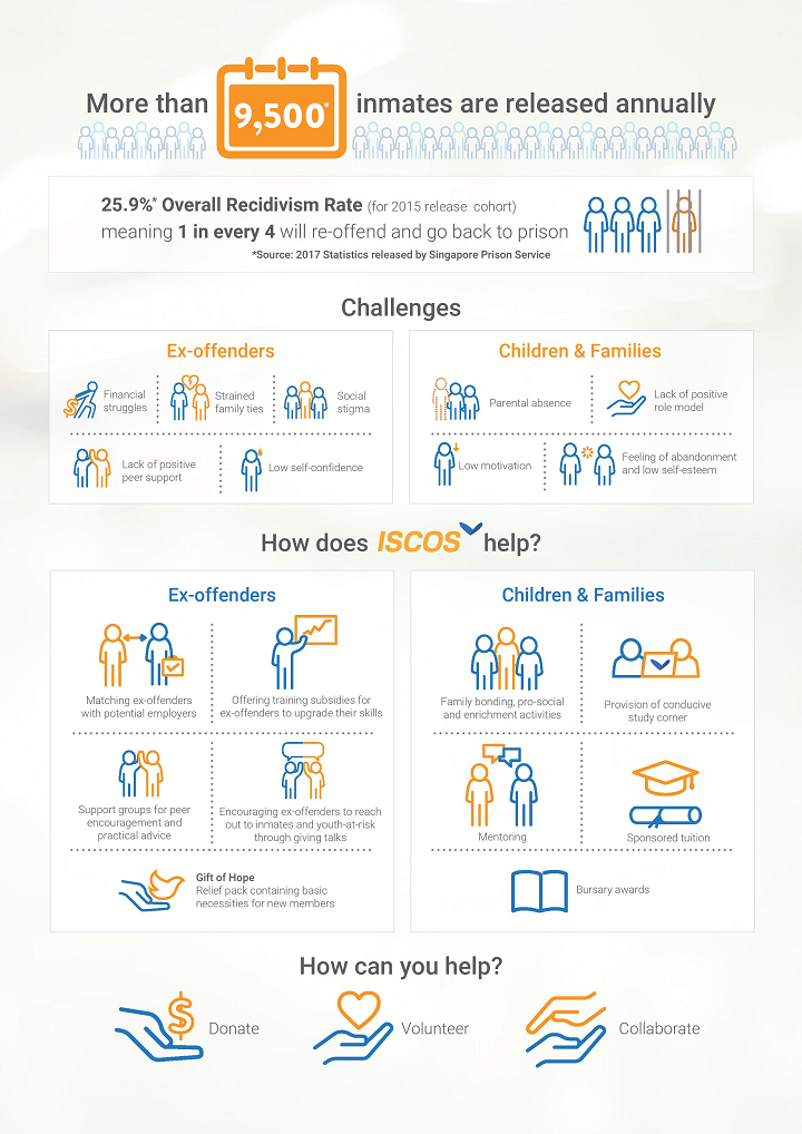 ISCOS Infographic_FINAL 720